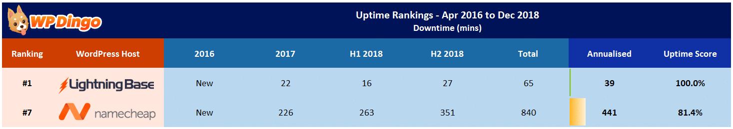 Lightning Base vs Namecheap Uptime Test Results - Apr 2016 to Dec 2018
