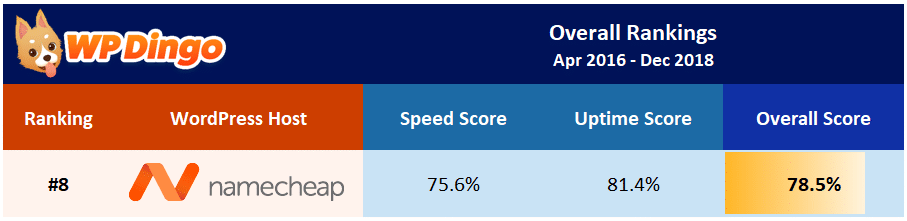 Namecheap Overall Test Results - Apr 2016 to Dec 2018