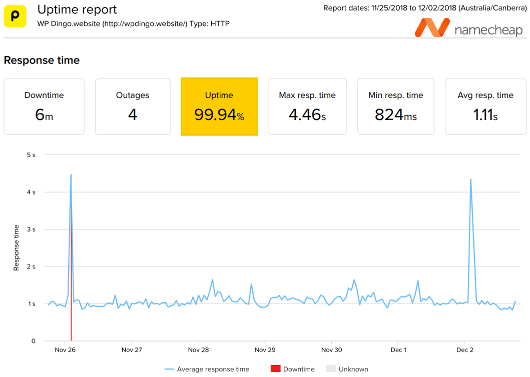 Namecheap Uptime Dashboard & Response Time Chart