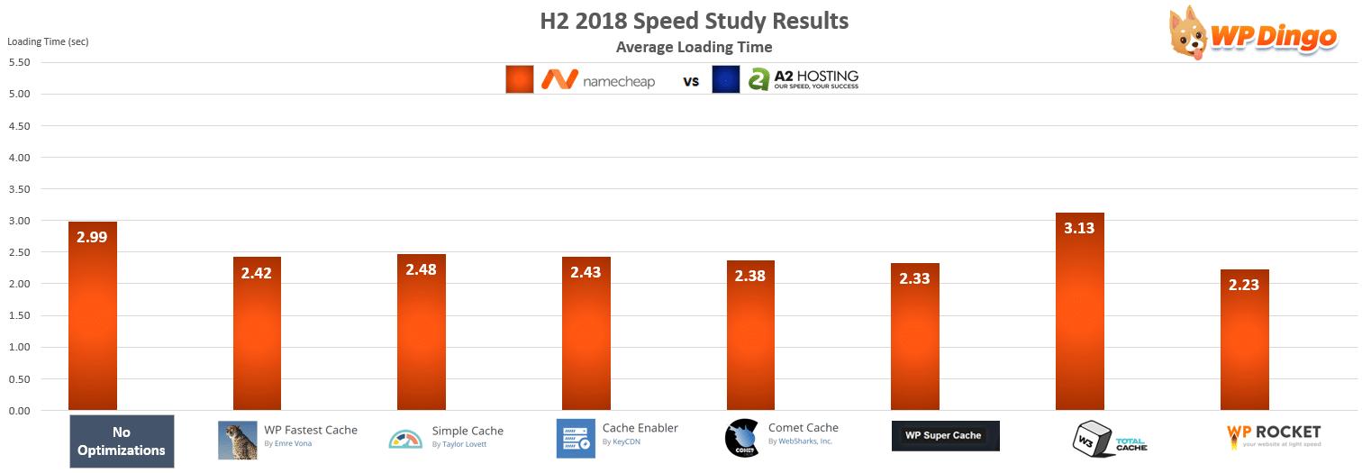 Namecheap vs A2 Hosting Speed Chart - Jul 2018 to Dec 2018