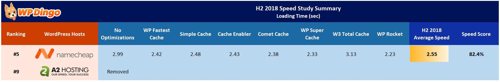 Namecheap vs A2 Hosting Speed Table - Jul 2018 to Dec 2018