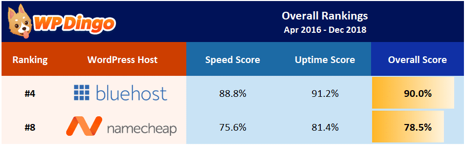 Namecheap vs Bluehost Overall Table - Apr 2016 to Dec 2018