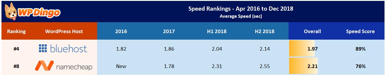 Namecheap vs Bluehost Speed Table - Apr 2016 to Dec 2018