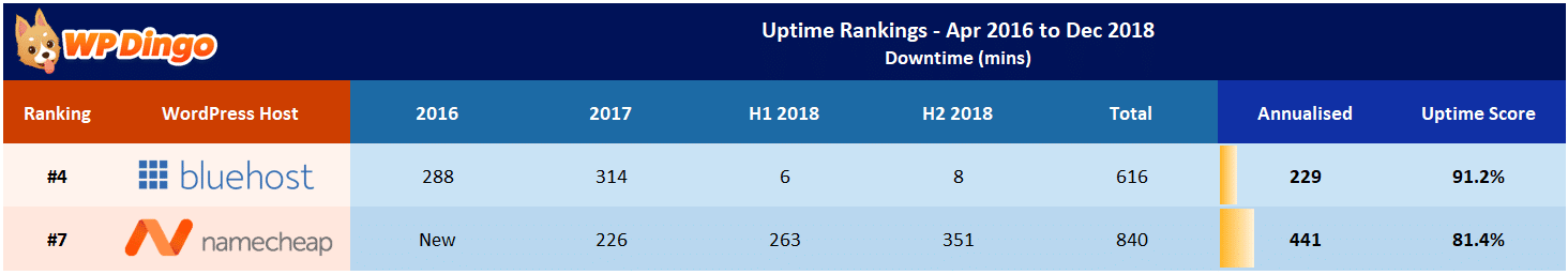 Namecheap vs Bluehost Uptime Table - Apr 2016 to Dec 2018