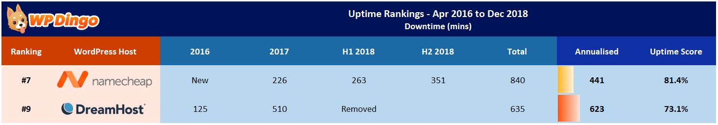 Namecheap vs DreamHost Uptime Table - Apr 2016 to Dec 2018