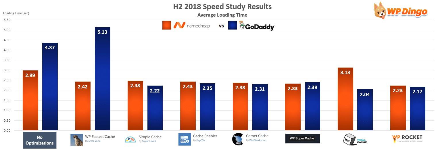 Namecheap vs GoDaddy Speed Chart - Jul 2018 to Dec 2018