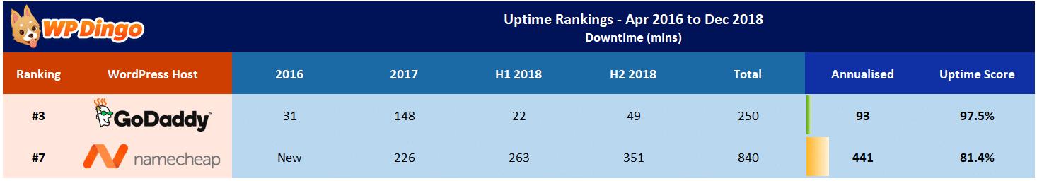 Namecheap vs GoDaddy Uptime Table - Apr 2016 to Dec 2018