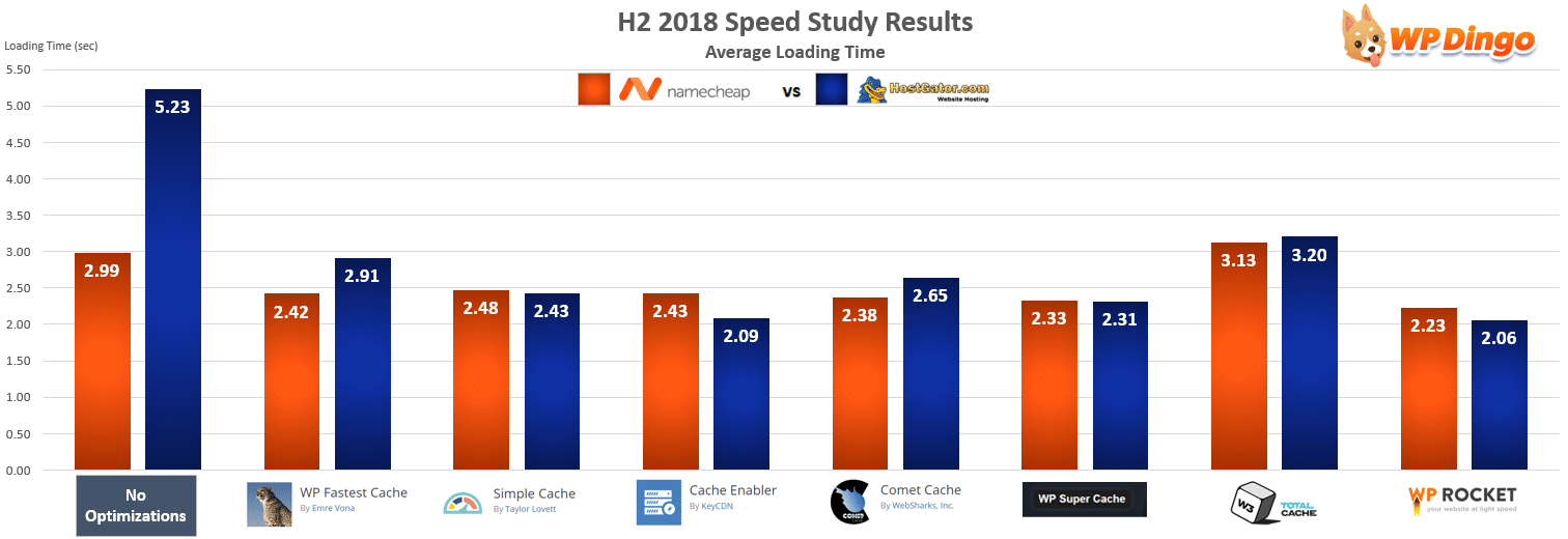 Namecheap vs HostGator Speed Chart - Jul 2018 to Dec 2018