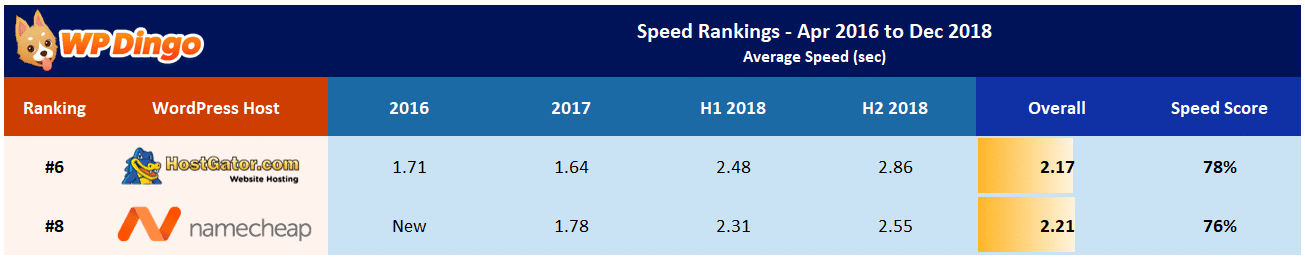 Namecheap vs HostGator Speed Table - Apr 2016 to Dec 2018