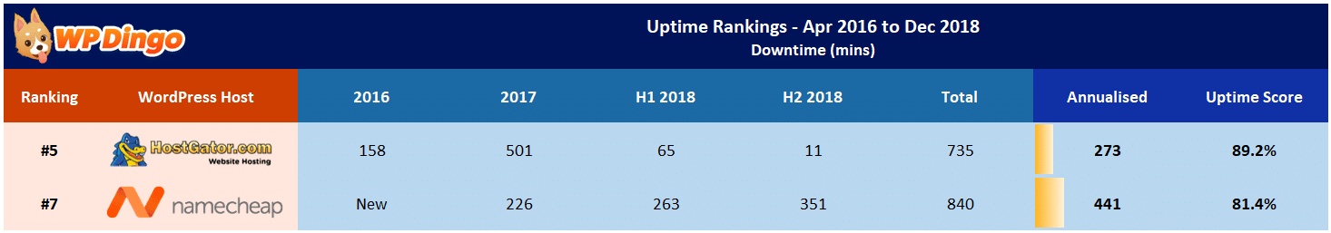 Namecheap vs HostGator Uptime Table - Apr 2016 to Dec 2018