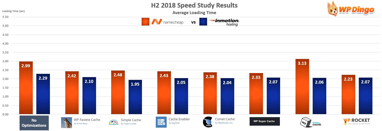 Namecheap vs InMotion Hosting Speed Chart - Jul 2018 to Dec 2018