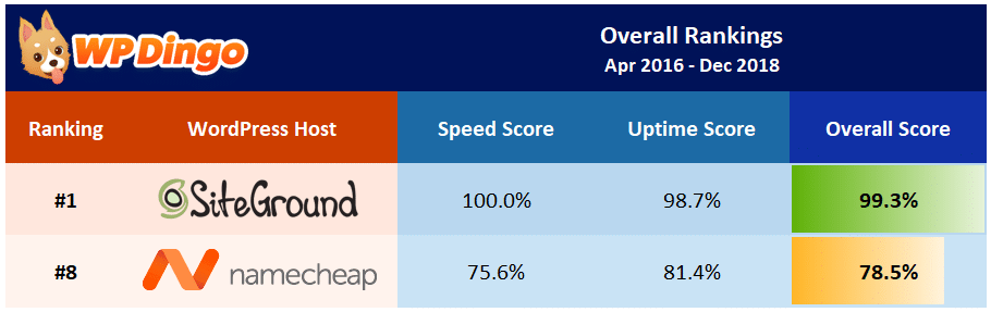 Namecheap vs SiteGround Overall Table - Apr 2016 to Dec 2018