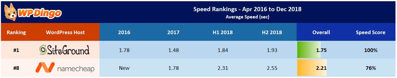 Namecheap vs SiteGround Speed Table - Apr 2016 to Dec 2018