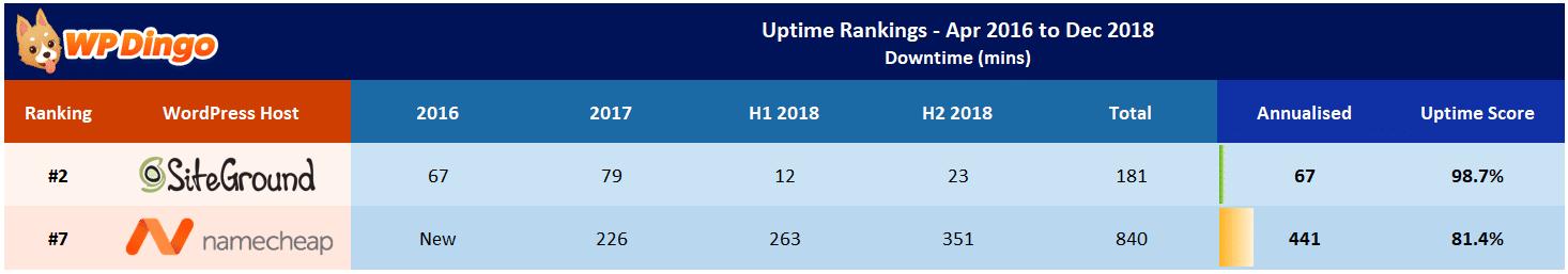 Namecheap vs SiteGround Uptime Table - Apr 2016 to Dec 2018