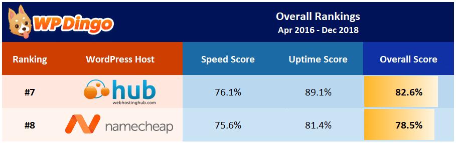 Namecheap vs Web Hosting Hub Overall Table - Apr 2016 to Dec 2018