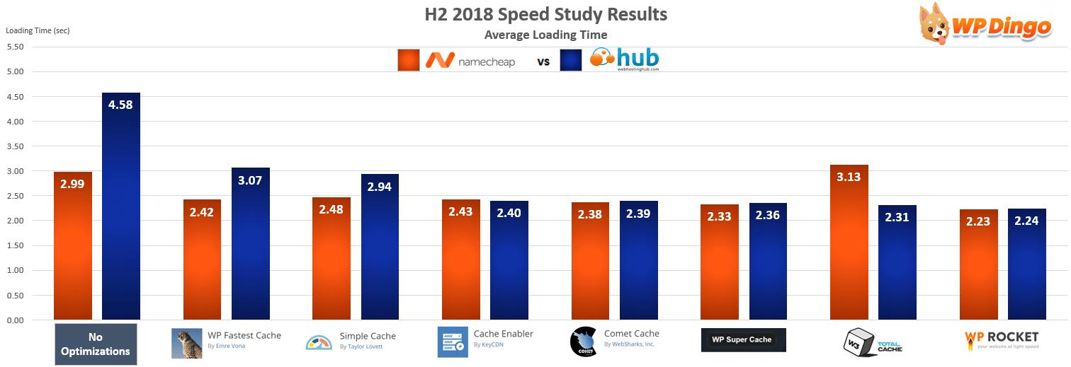 Namecheap vs Web Hosting Hub Speed Chart - Jul 2018 to Dec 2018
