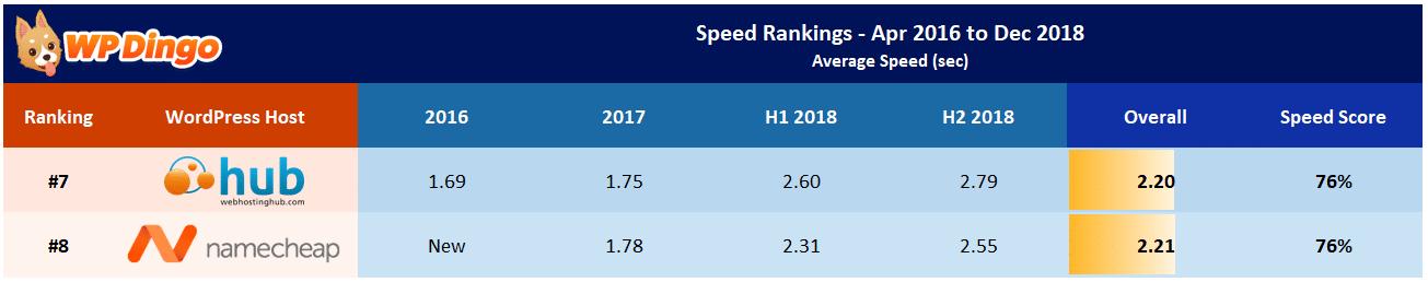 Namecheap vs Web Hosting Hub Speed Table - Apr 2016 to Dec 2018