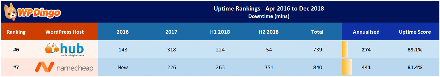 Namecheap vs Web Hosting Hub Uptime Table - Apr 2016 to Dec 2018