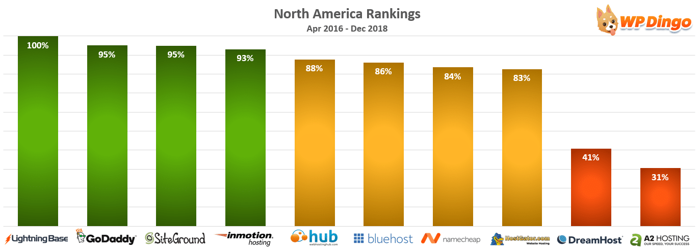 North America Rankings Chart - Apr 2016 to Dec 2018