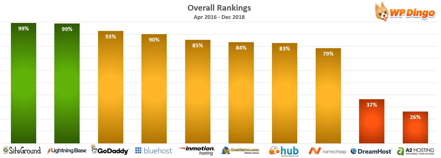 Overall Rankings Chart - Shared WordPress Hosting