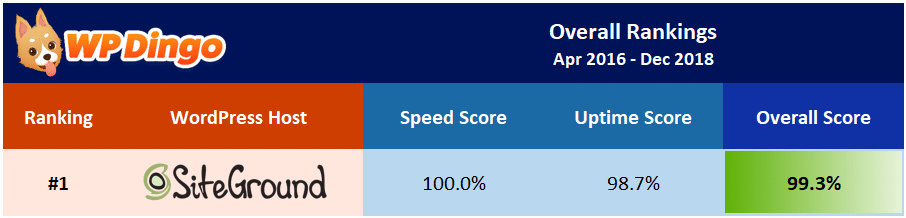 SiteGround Overall Test Results - Apr 2016 to Dec 2018