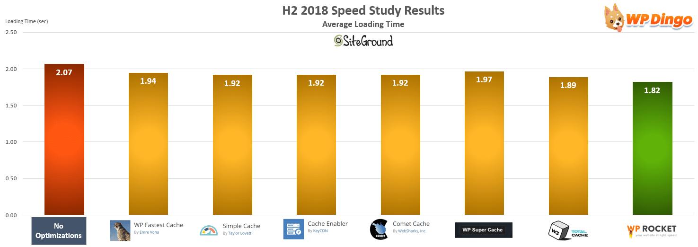 SiteGround Speed Test Chart - Jul 2018 to Dec 2018