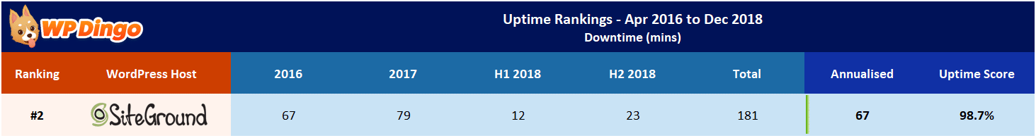 SiteGround Uptime Test Results - Apr 2016 to Dec 2018