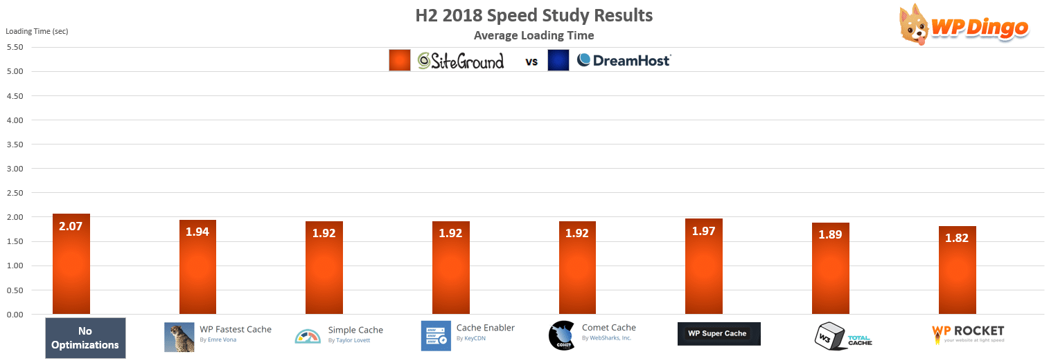 SiteGround vs DreamHost Speed Chart - Jul 2018 to Dec 2018