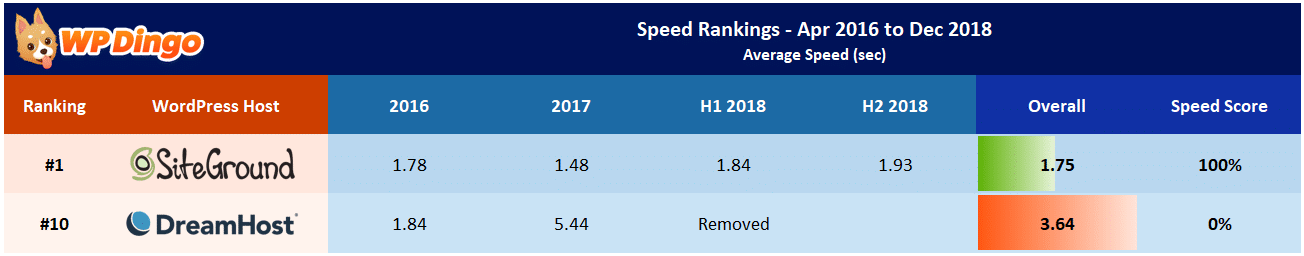 SiteGround vs DreamHost Speed Table - Apr 2016 to Dec 2018