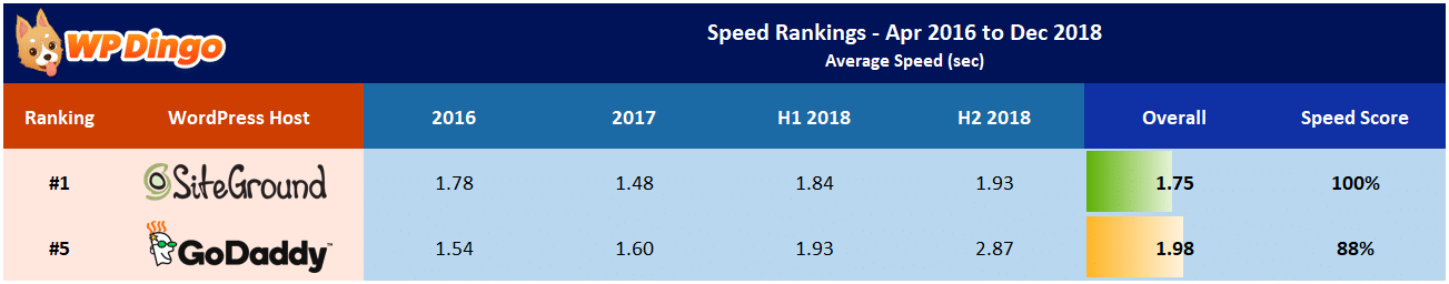 SiteGround vs GoDaddy Speed Table - Apr 2016 to Dec 2018