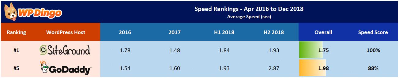 SiteGround vs GoDaddy Speed Table - Apr 2016 to Dec 2018
