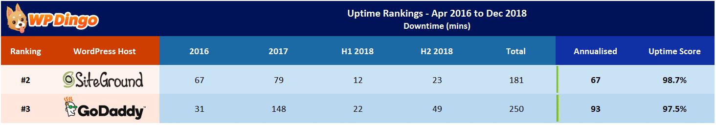SiteGround vs GoDaddy Uptime Table - Apr 2016 to Dec 2018