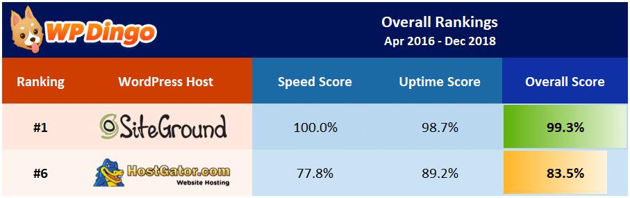 SiteGround vs HostGator Overall Table - Apr 2016 to Dec 2018