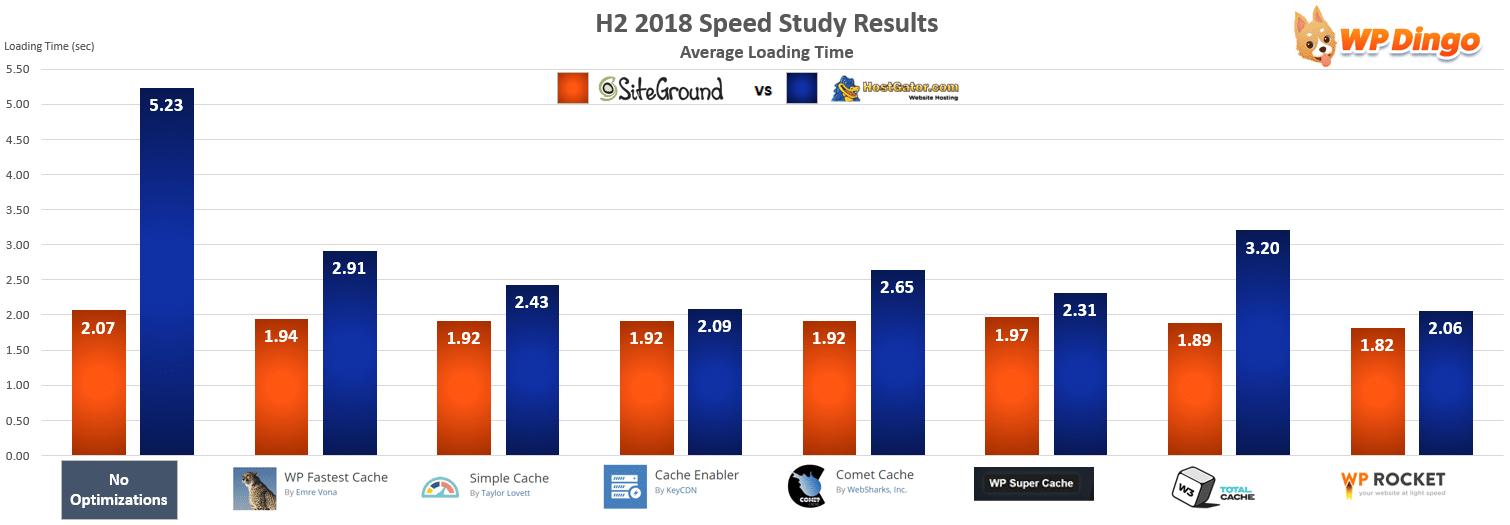 SiteGround vs HostGator Speed Chart - Jul 2018 to Dec 2018