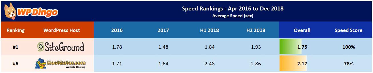 SiteGround vs HostGator Speed Table - Apr 2016 to Dec 2018