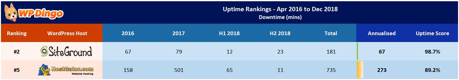 SiteGround vs HostGator Uptime Table - Apr 2016 to Dec 2018