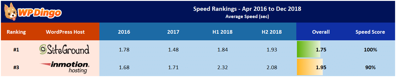 SiteGround vs InMotion Speed Table - Apr 2016 to Dec 2018