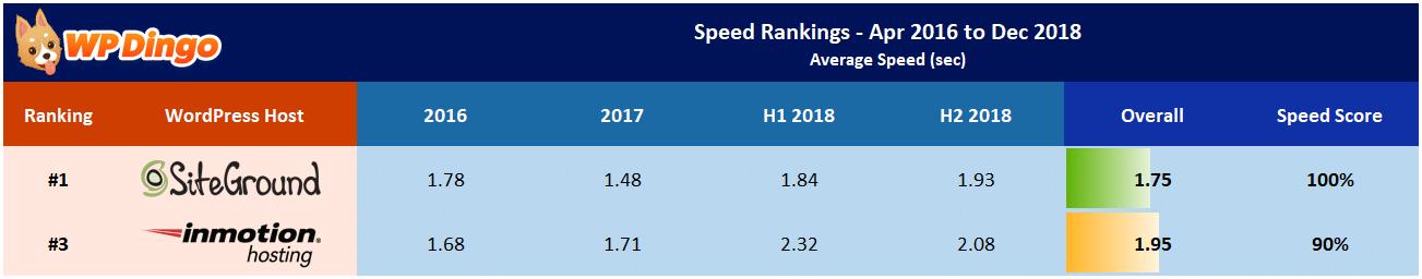 SiteGround vs InMotion Speed Table - Apr 2016 to Dec 2018