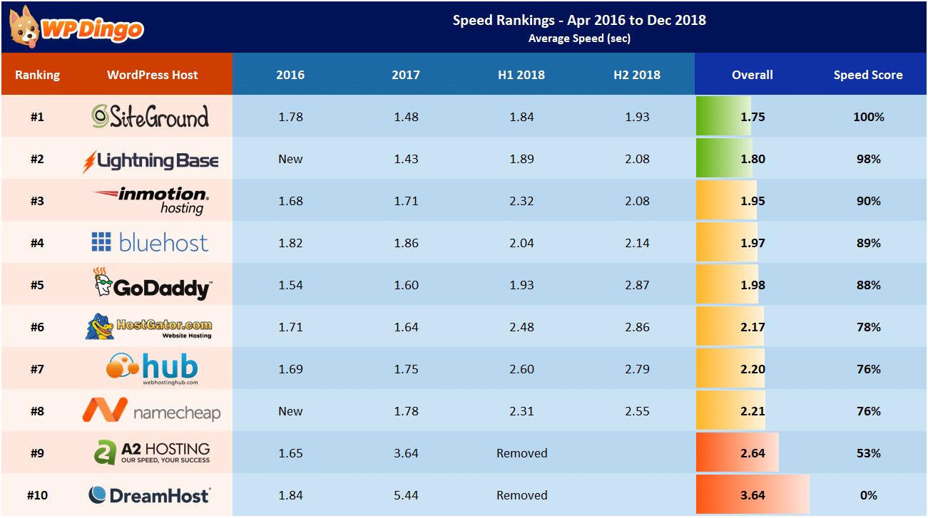 Speed Rankings - Apr 2016 to Dec 2018