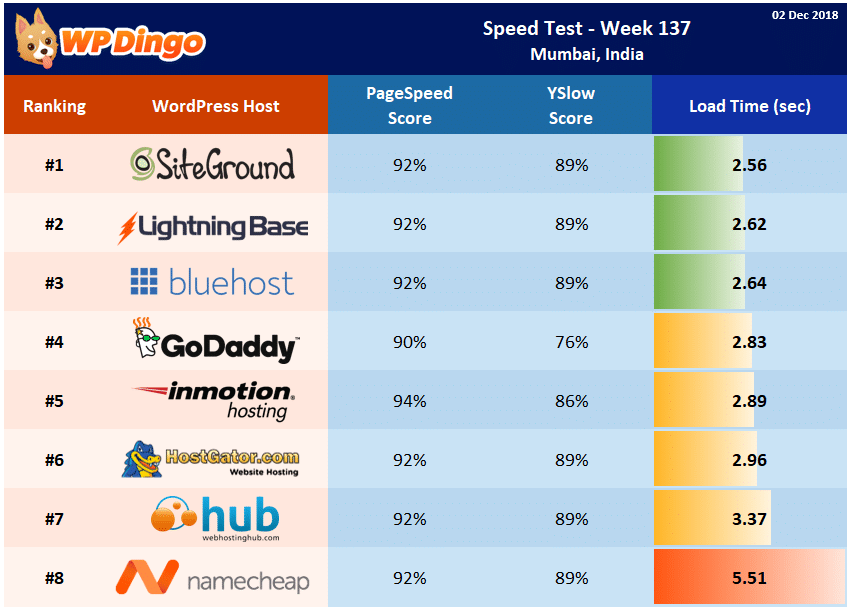 Speed Test Results - Summary Table - Week 137