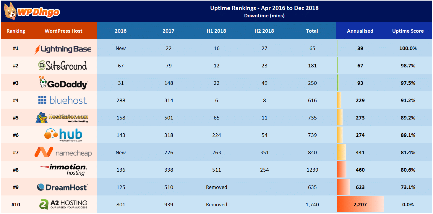 Uptime Rankings Table - Apr 2016 to Dec 2018