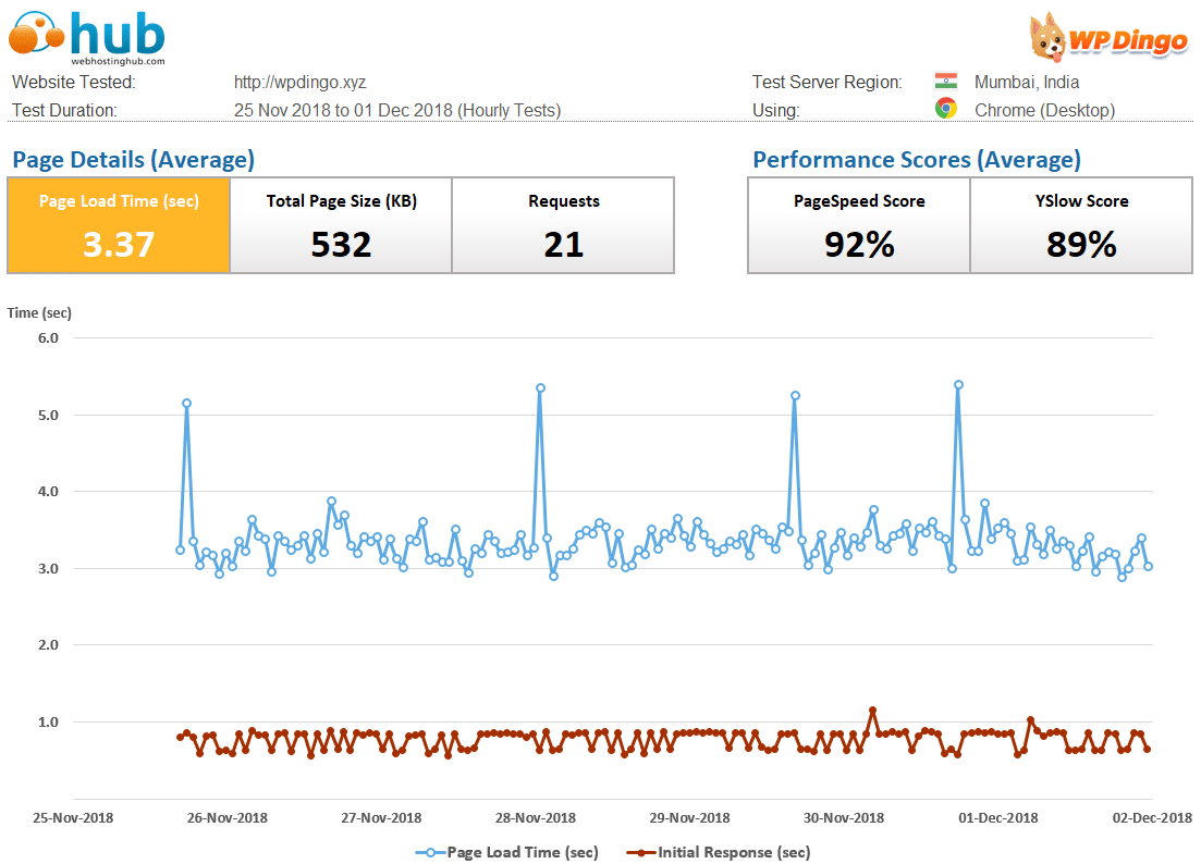 Web Hosting Hub Speed Dashboard & Load Time Chart