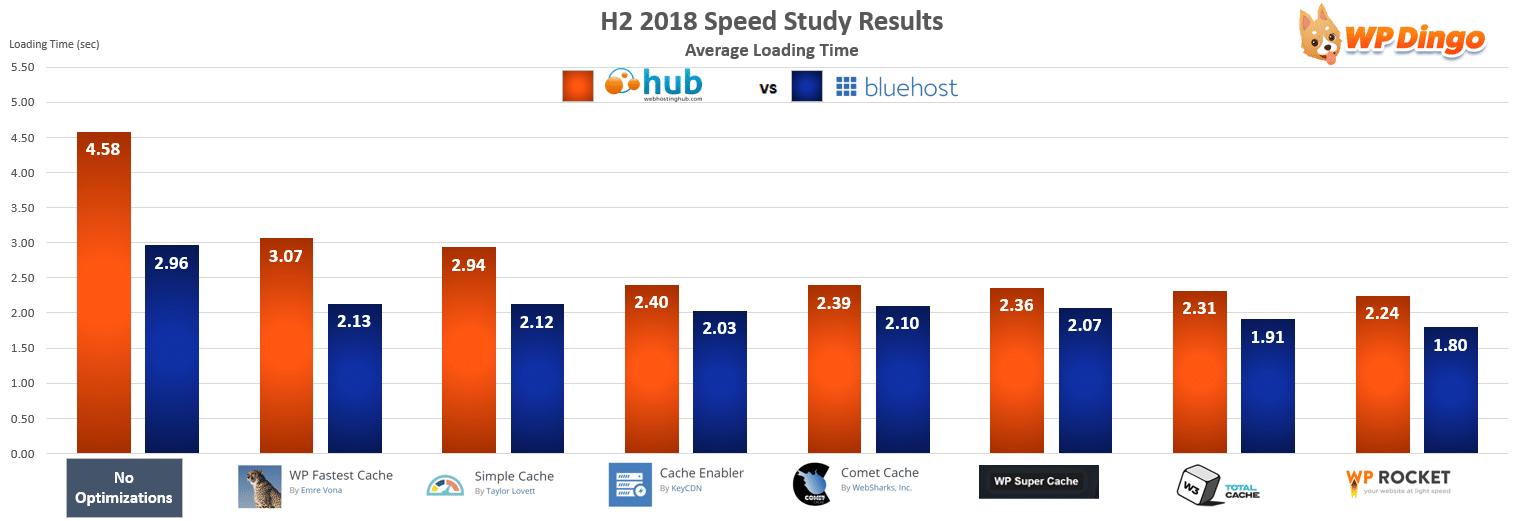 Web Hosting Hub vs Bluehost Speed Chart - Jul 2018 to Dec 2018