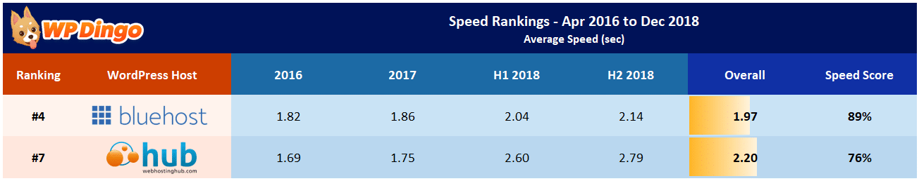 Web Hosting Hub vs Bluehost Speed Table - Apr 2016 to Dec 2018