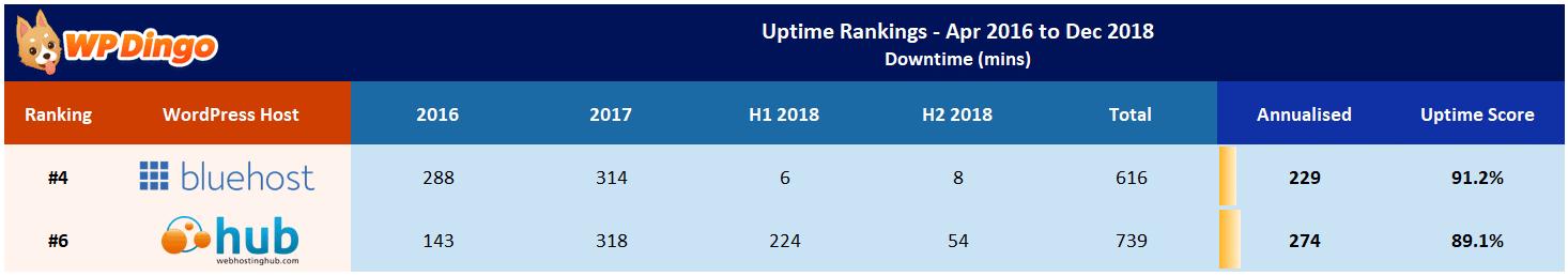 Web Hosting Hub vs Bluehost Uptime Table - Apr 2016 to Dec 2018