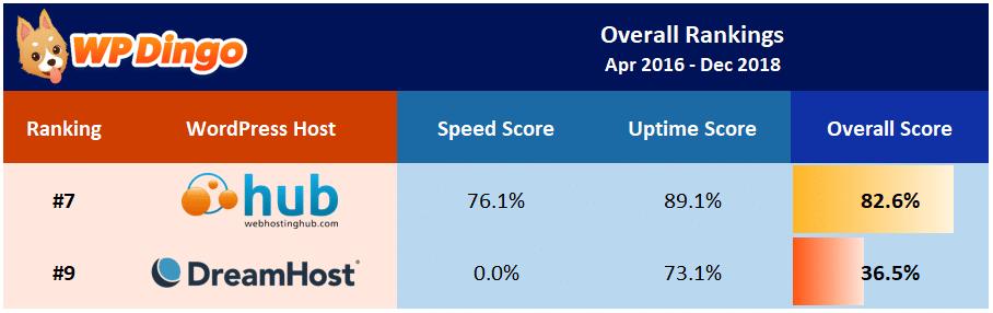 Web Hosting Hub vs DreamHost Overall Table - Apr 2016 to Dec 2018