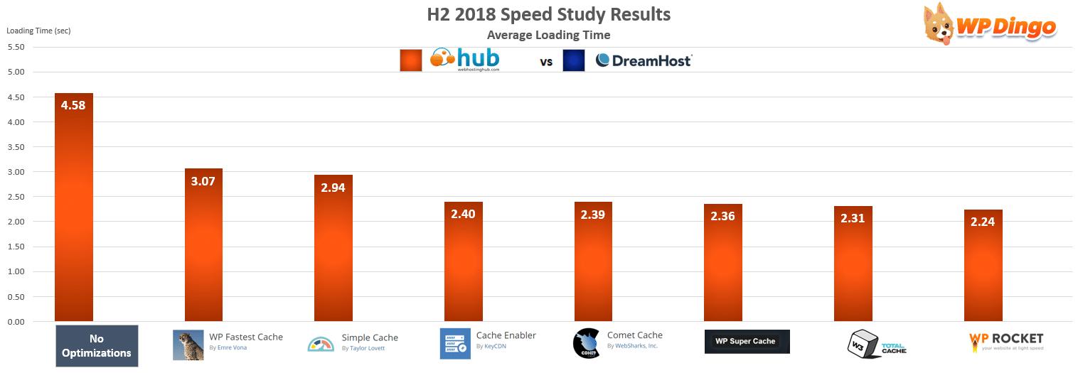 Web Hosting Hub vs DreamHost Speed Chart - Jul 2018 to Dec 2018
