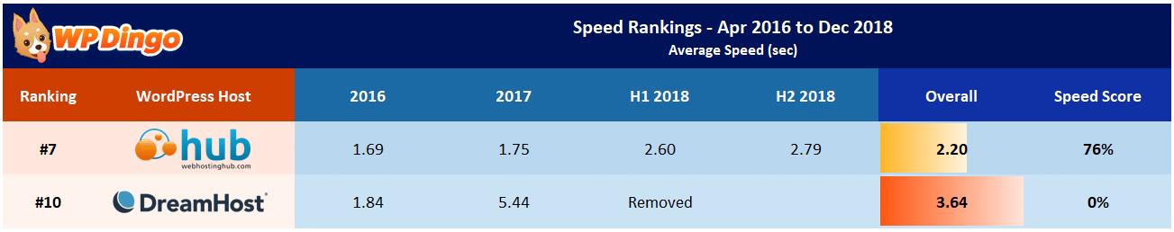 Web Hosting Hub vs DreamHost Speed Table - Apr 2016 to Dec 2018
