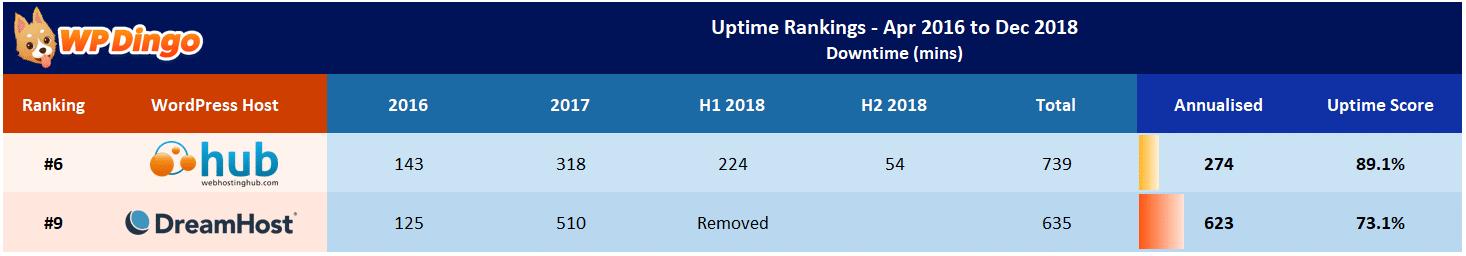 Web Hosting Hub vs DreamHost Uptime Table - Apr 2016 to Dec 2018