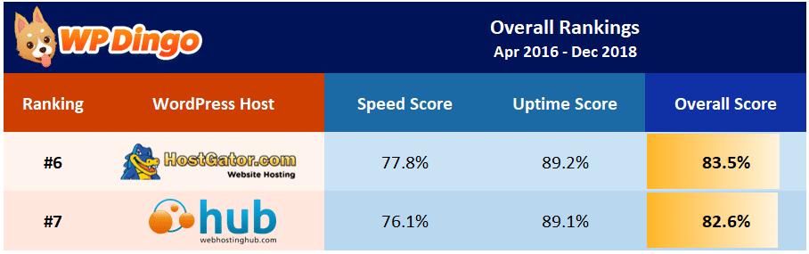 Web Hosting Hub vs HostGator Overall Table - Apr 2016 to Dec 2018